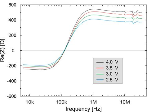 laser diode differential resistance 6 experimental results and discussion
