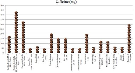 energy drink caffeine chart how much caffeine is really in your cup boston magazine