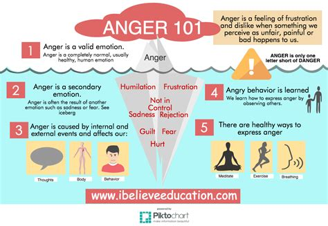 boggy end feel health sources anger 101 understand why you feel angryibelieveeducation