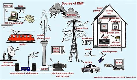 ci elettromagnetici in casa bluemoonaudiotechnology cavi di corrente teoria