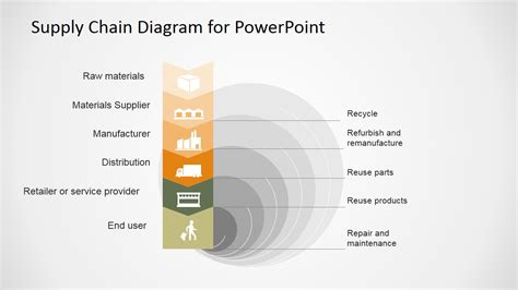 supply chain powerpoint diagram flat design slidemodel