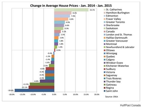 house prices in canada this is where house prices are rising and falling across canada