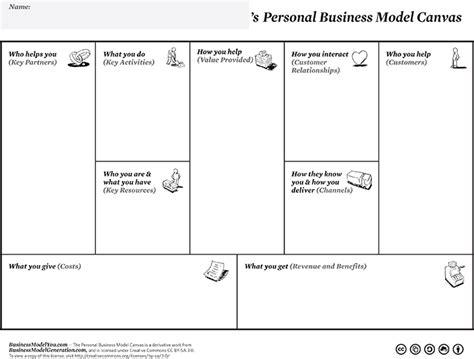 Kanvas You business model business model you canvas pdf
