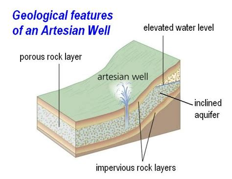 artesian well diagram artesian well diagram