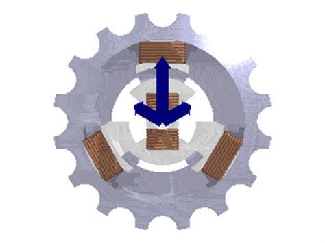 Rotating Magnetic Field Tesla Instituto De Tecnologias Sustent 193 Veis Nikola Tesla No