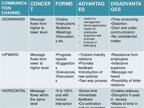 Advantages And Disadvantages Of Desking by Advantages And Disadvantages Of Different Channels Of