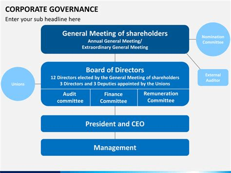 ppt templates for corporate governance corporate governance powerpoint template sketchbubble