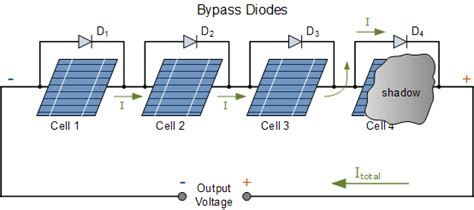 what are bypass diodes in solar panels photovoltaic panel converts sunlight into electricity