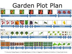 Garden Plot Layout Come In Veg Out Garden Plot Plan