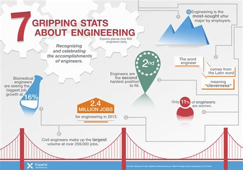 Engineer With Mba Career Path by 7 Gripping Facts About Engineering Engineers Engineering