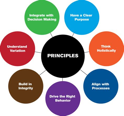 design engineer kpi how do you select the right kpis life cycle engineering