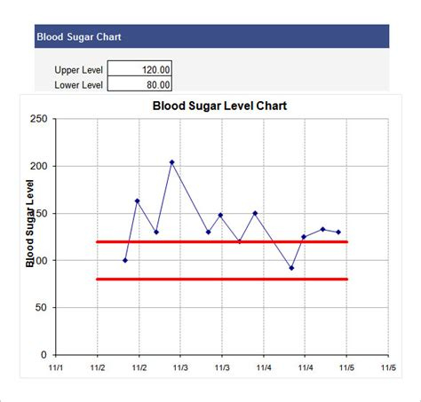 36 Excel Chart Templates Free Premium Templates Blood Sugar Chart Template