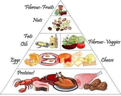 diabetic food chart