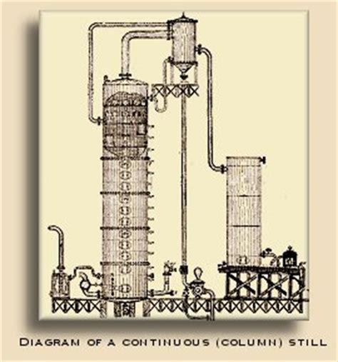 column still diagram american whiskey the bourbon academy at labrot graham