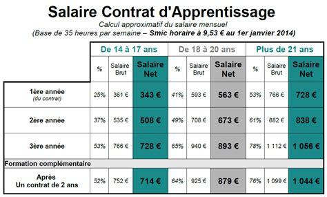 Fiche De Salaire Contrat Dapprentissage | guide du jeune d 233 butant dans la vie active