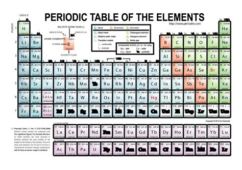 29 printable periodic tables free template lab