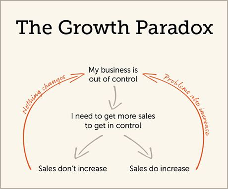 the g myth why business growth doesn t come from
