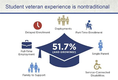 Using A Montgomery Gi Bill For Mba by Veteran Achievement In Higher Education How Data Tells