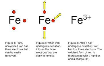 exle of oxidation explain oxidation reaction with exles 9501291