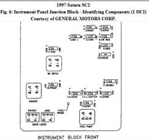 Saturn S Series Questions How Can I Locate The Fuses In