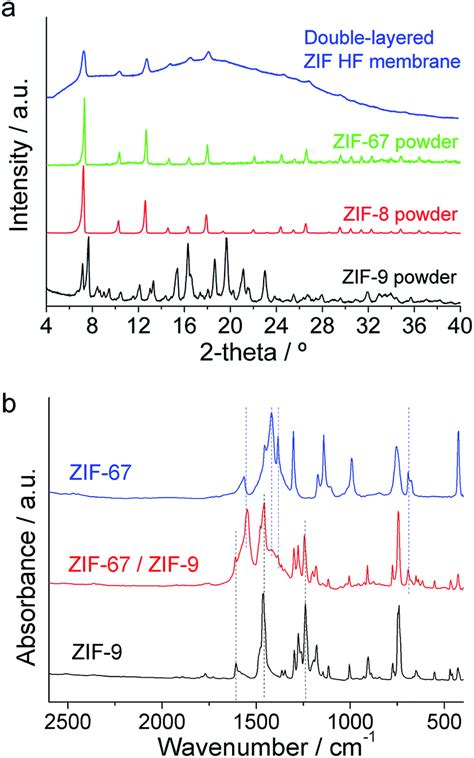 xrd pattern of zif 8 on the molecular mechanisms for the h 2 co 2 separation