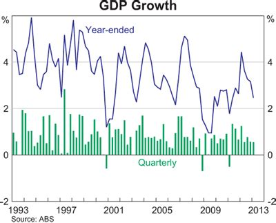 economy trends & commoditiy prices charts | shareswatch