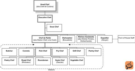 Kitchen Hierarchy by Chef Titles Explained