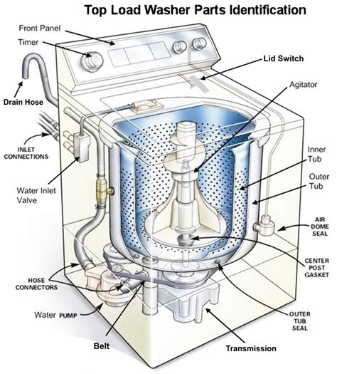 hotpoint washer parts diagram hotpoint washing machine parts diagram automotive parts