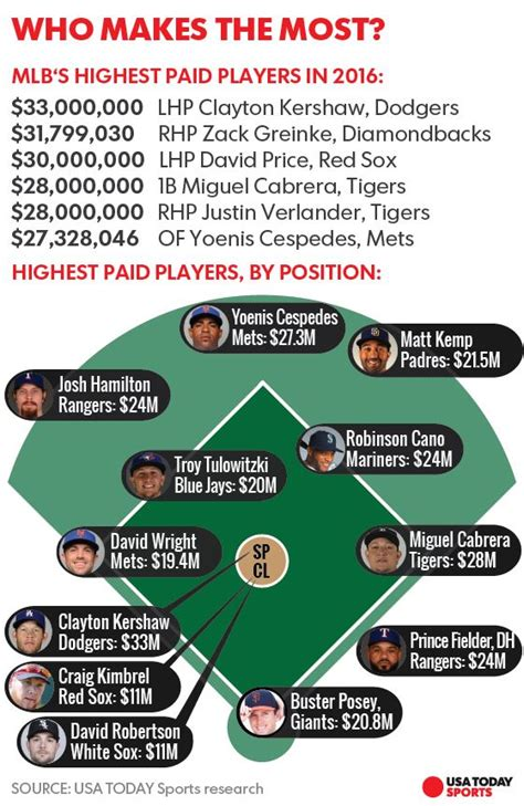 Records Salaries 2016 Mlb Salaries Royals Way Pays While Average Salary Hits 4 4 Million