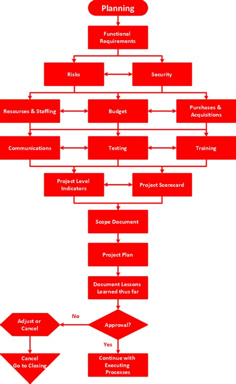 planning process flowchart easy flowchart program flowchart maker software