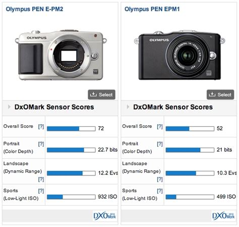 olympus pen e pm2 review: entry level hybrid gets top of