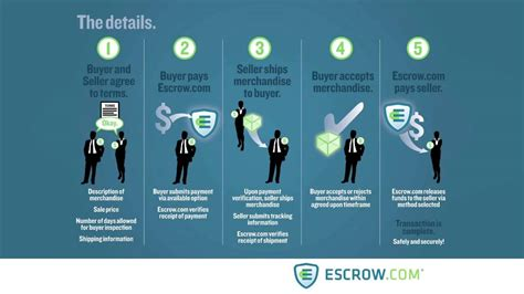 how does escrow work when buying a house download how does escrow work what full pdf book domain lease buy agreement at
