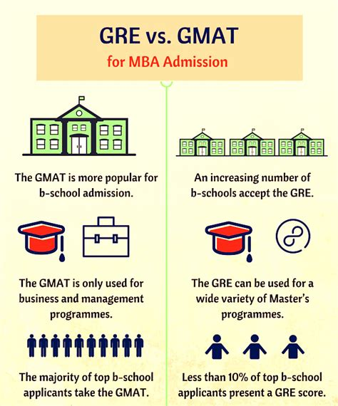 Gmat Or Gre For Mba by Required Gre Scores For Top Us Universities Gre Cut Marks