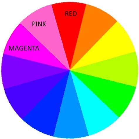 what are analogous colors which colors are analogous to pink quora