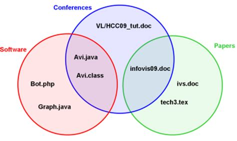 what is a euler diagram vl hcc tutorial 2009 automated diagram drawing