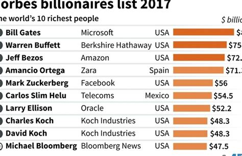 Bill Gates Again World S Richest Slips Daily Mail by Bill Gates Again World S Richest Slips Business International The Daily