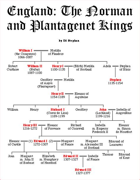 0007213948 the plantagenets the kings who henry ii of england