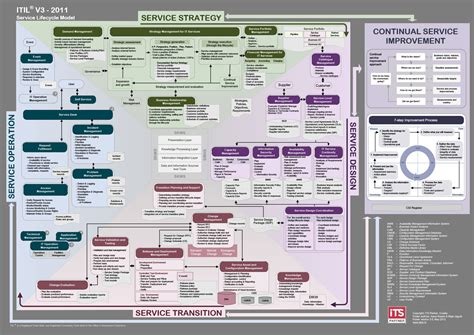 itil diagram itil v3 diagram itil v3 diagram pdf mifinder co