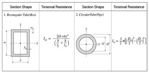 section modulus of pipe formula section modulus of cylinder 28 images analytical