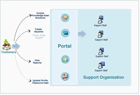 indeed help desk support digital media lab research customer self service portal