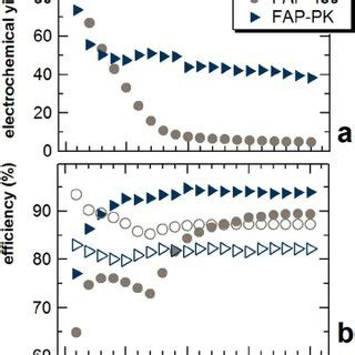 electrochemical yield   coulombic efficiency