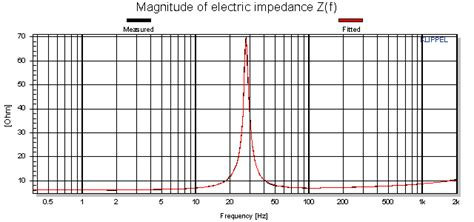 describe the magnitude of the impedance of a capacitor at high frequencies qualitatively describe the magnitude of the impedance of a capacitor at high frequencies qualitatively 28