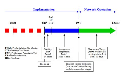 network handover document template report on maintenance and optimization of grameen