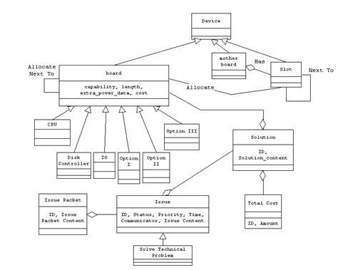 domain model class diagram viewing domain model using uml class diagram uml 1 dia