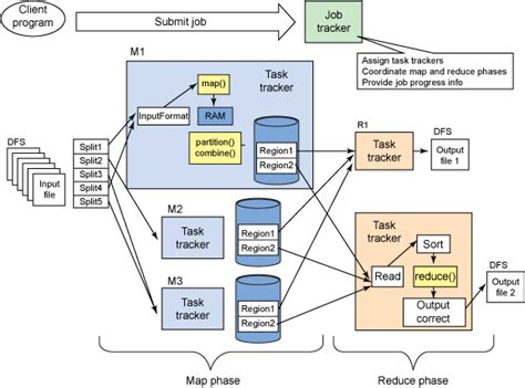 mapreduce workflow deploy an openstack cloud to a hadoop mapreduce