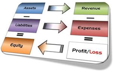 Asset And Liabilities Search Assets Liabilities Equity Revenue Expenses Profit Loss Reviews Brand