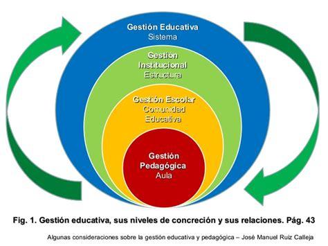 imagenes gestion educativa estrategica gesti 243 n educativa y pedag 243 gica