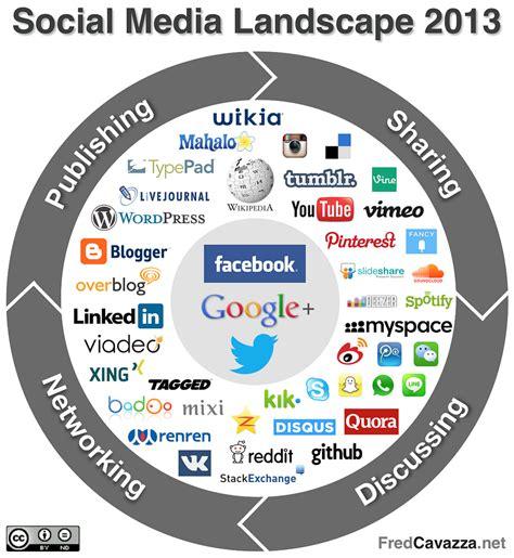 social media landscape 2013 fredcavazza flickr