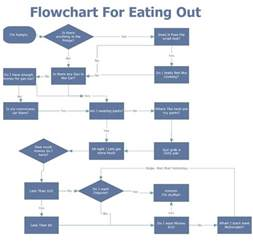 restaurant flow template flow flow chart of food pictures to pin on