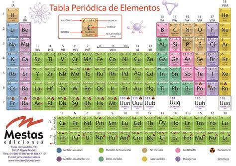 tabla peridica tabla perodica new calendar template site